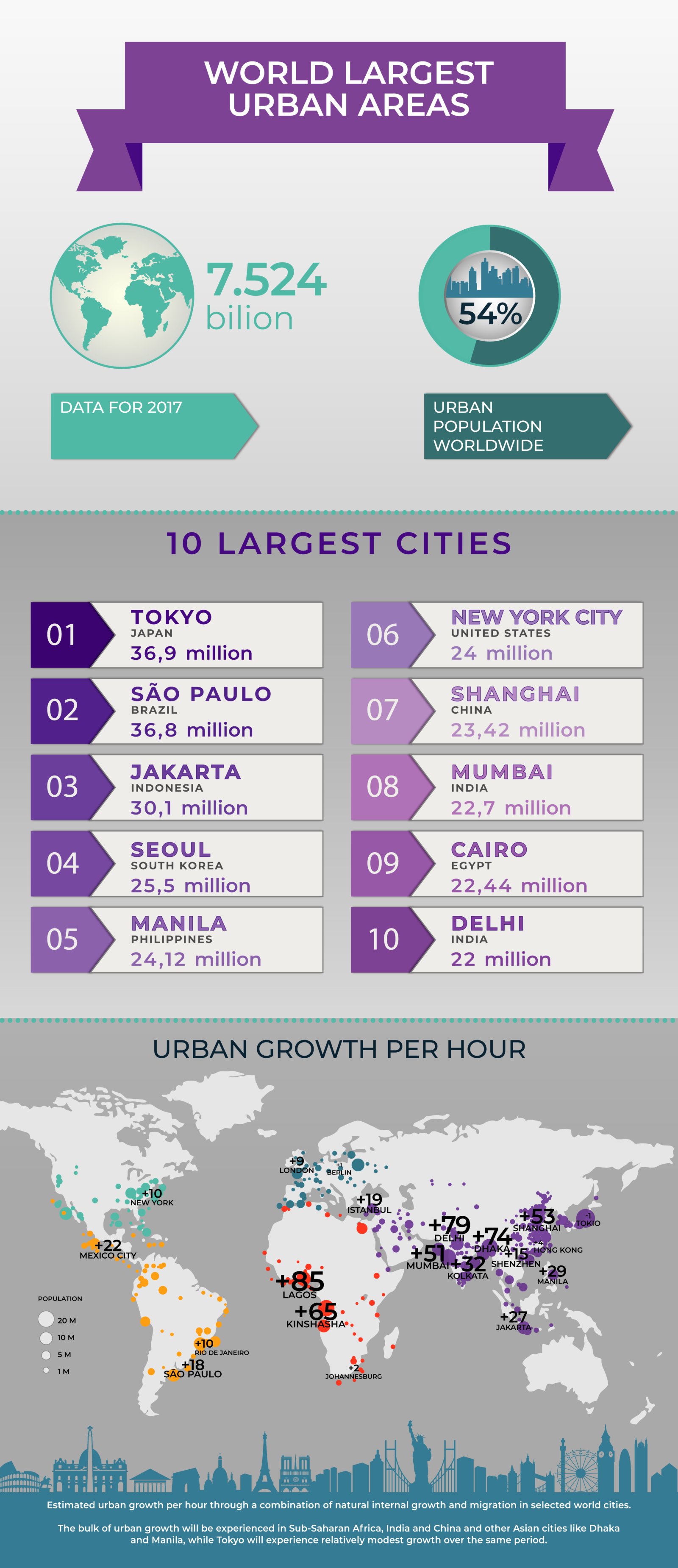 Infographic - World Largest Urban Areas (English)