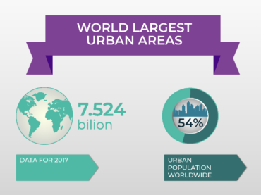 Infographic – World Largest Urban Areas