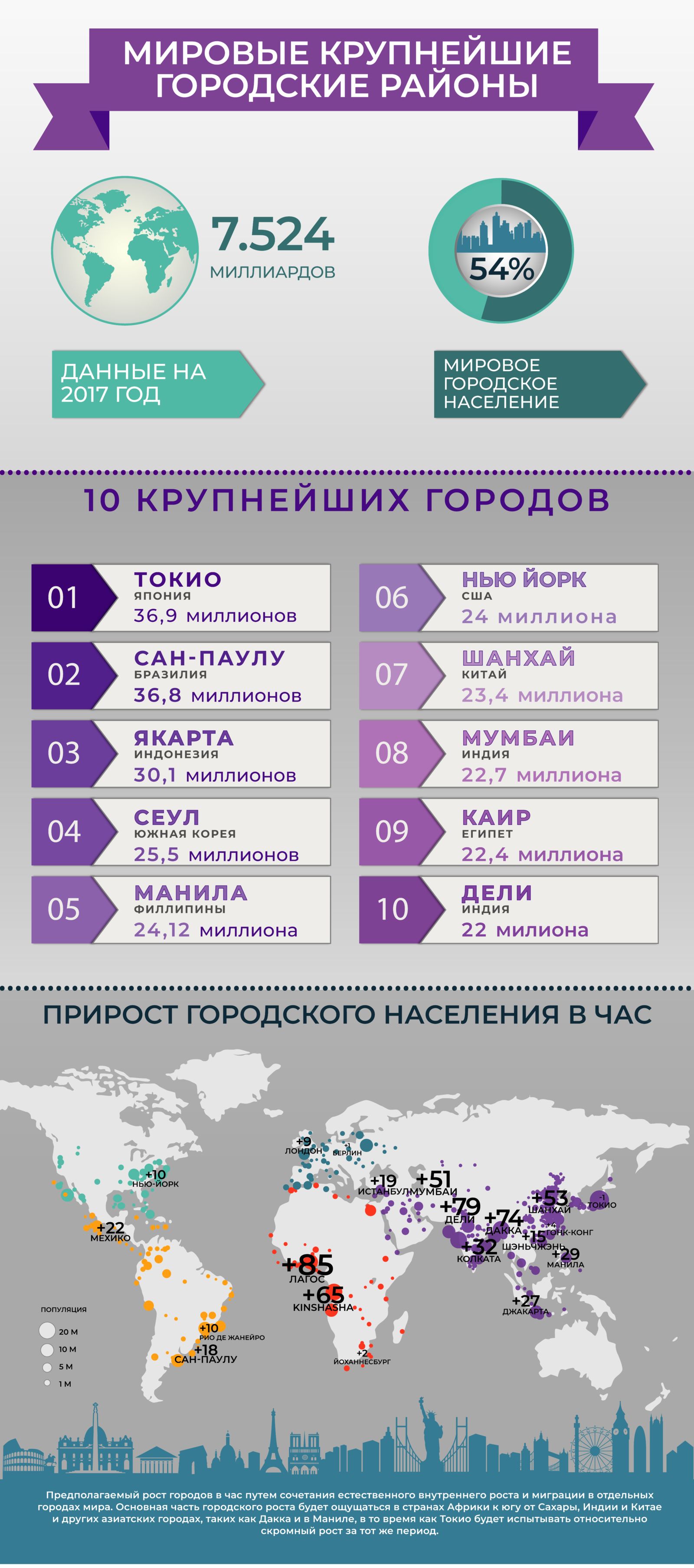 Infographic - World Largest Urban Areas (Russian)